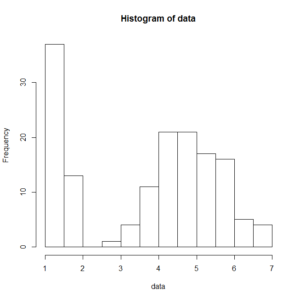 2016-08-04_19h04_23_度数分布表とヒストグラムってどう使うの?Rで実際にやってみた!